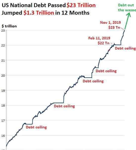 美国债务总量突破23万亿美元?一年内猛增1.2万亿?