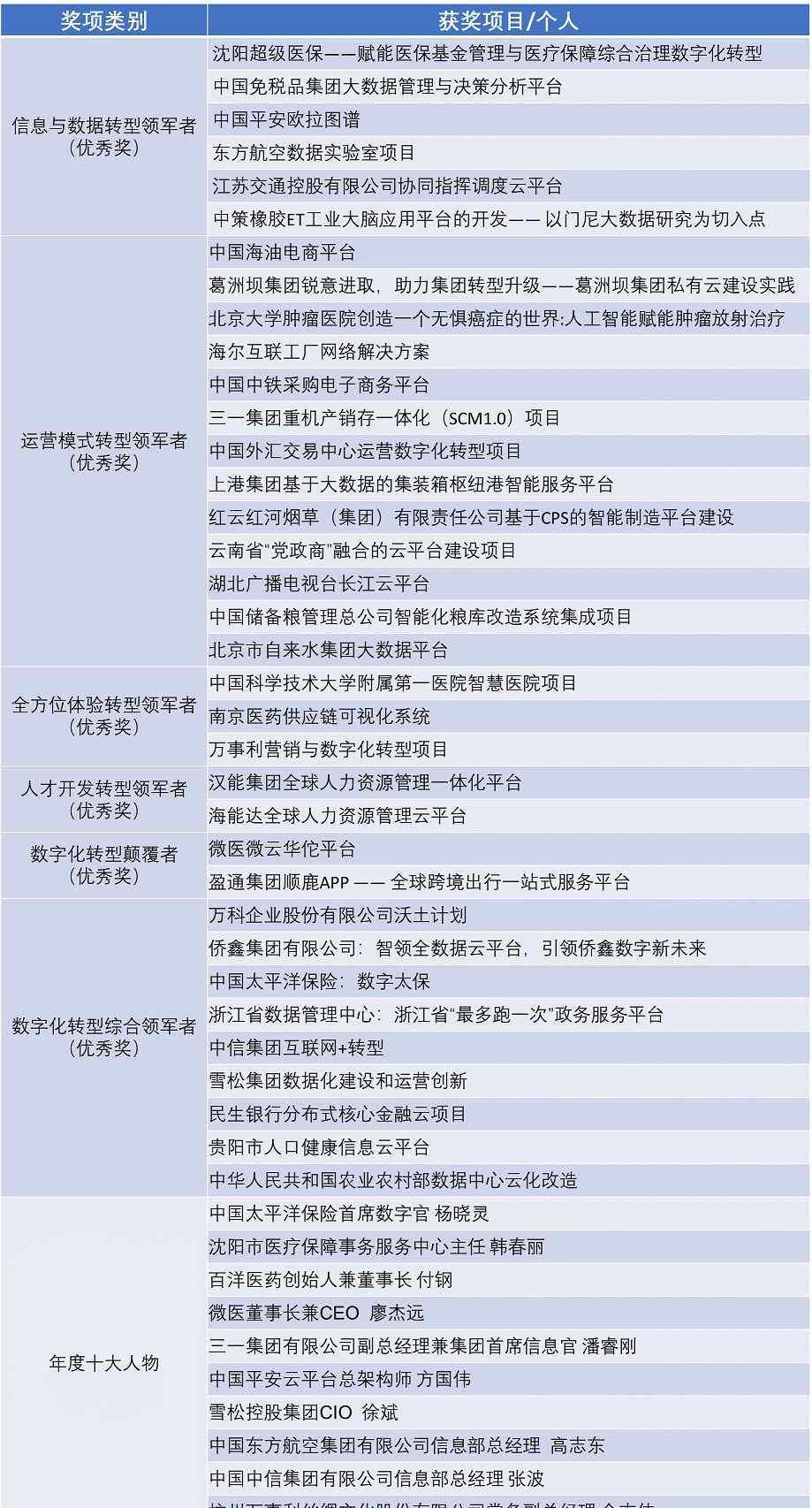 国内知名idc 2018年IDC中国数字化转型评选榜单——优秀奖/年度十大人物