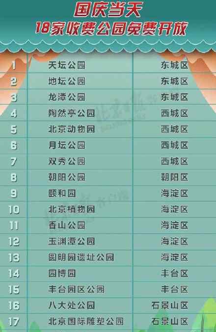 国庆当天北京18家收费公园免费开放 分别有哪些公园