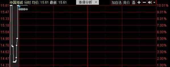 2116 又一重组大戏!中国海诚002116今日涨停