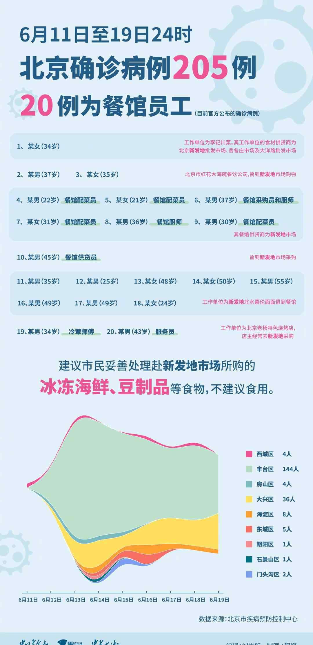 北京9日内新增确诊205例 这意味着什么?
