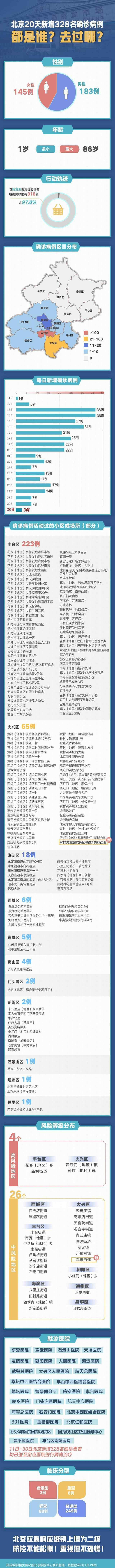 北京20天新增328例都去过哪 真相到底是怎样的?