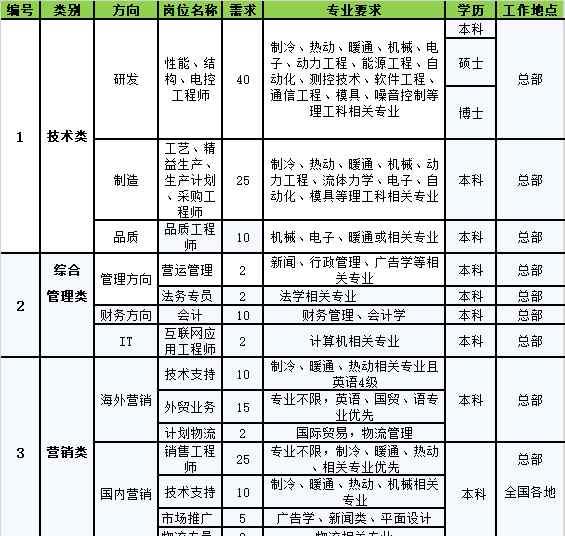 志高中央空调 广东志高暖通设备股份有限公司