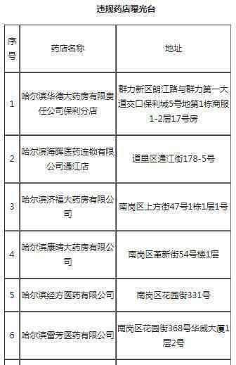 哈尔滨20家药店停业整顿 为什么停业整顿具体名单是哪些