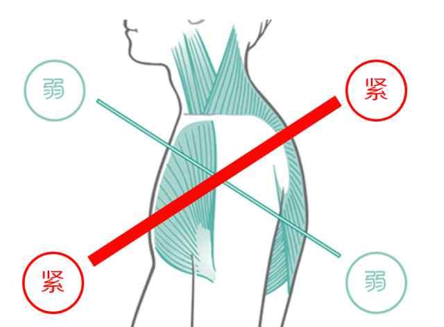 q图 【医话漫谈】几张Q图看懂常见的肩颈酸痛问题