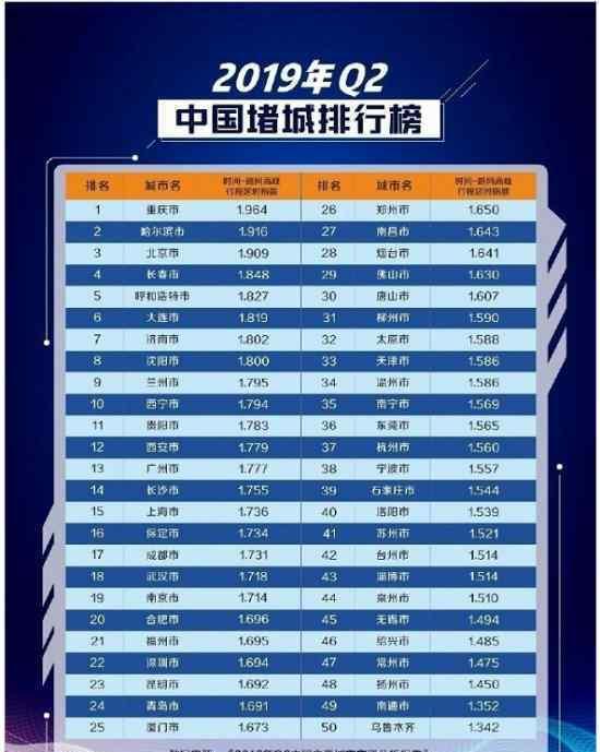 2019年中国堵城排行榜是什么北京市不是第一名