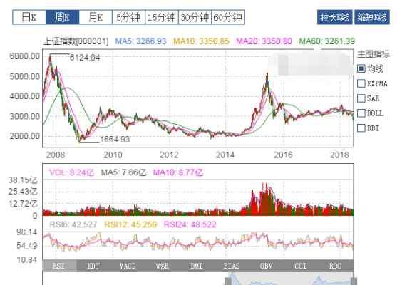 中国股市:近十年A股大盘走势图,十年股市分析!让你少奋斗10年