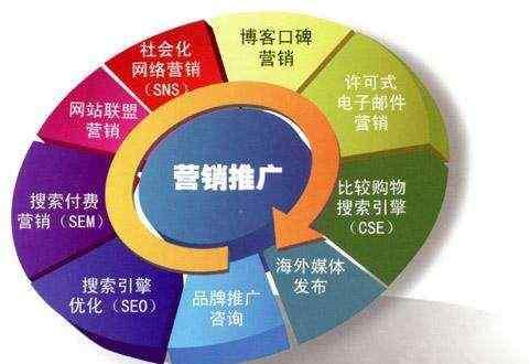 济宁网络推广公司哪里好?十年技术人员告诉你!