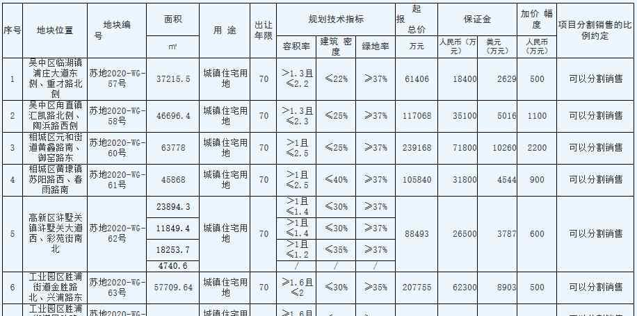 苏州市109.89亿元出让7宗住宅用地 万科、融创、碧桂园各有斩获