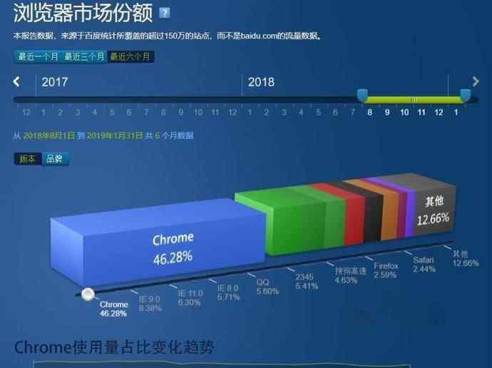 浏览器市场之争,谷歌完胜微软,Chrome中国市场份额达46.28%